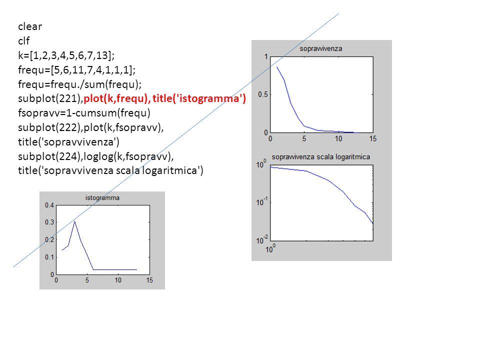clear clf. k=[1,2,3,4,5,6,7,13]; frequ=[5,6,11,7,4,1,1,1]; frequ=frequ./sum(frequ); subplot(221),plot(k,frequ), title( istogramma )
